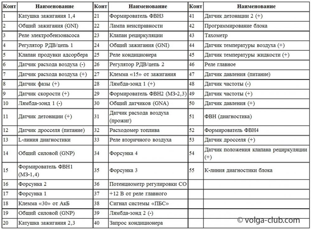 Микас - 7.1 (7.2), ГАЗ, УАЗ.